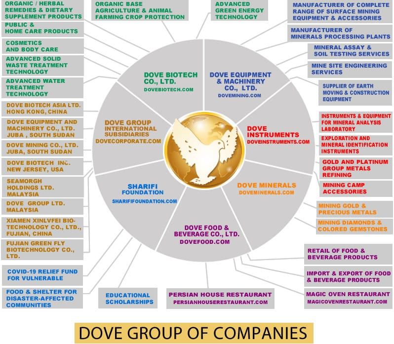 DOVE Group of Companies chart